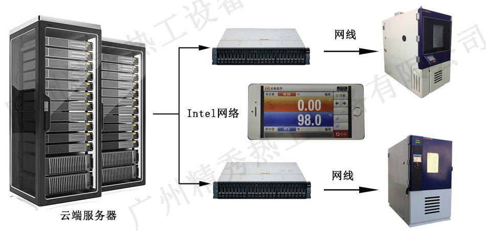 带WiFi控制的高低温试验箱